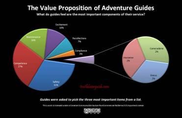 20130528 Guides value proposition