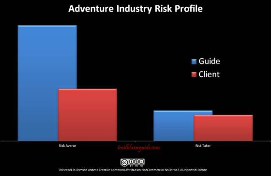 20130528 Risk Profile