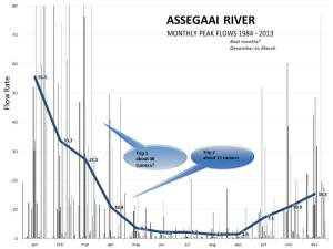 Chart of Flow Rates for the Assegaai